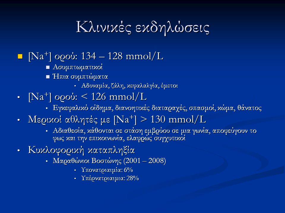 Κλινικές εκδηλώσεις [Na+] ορού: 134 – 128 mmol/L